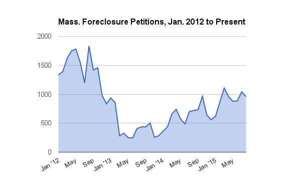 Foreclosure starts rise 33 percent in August; 18th straight monthly increase