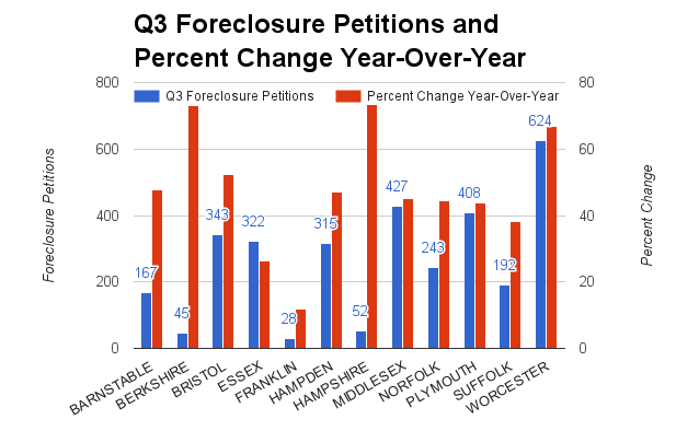 Foreclosure starts rise 60.6 percent in September