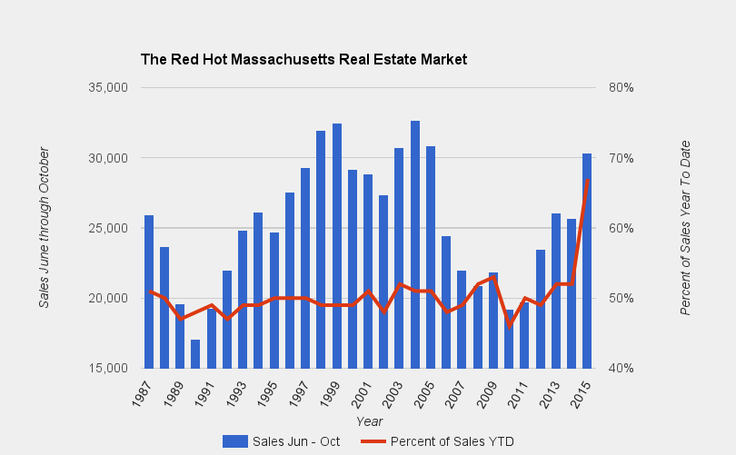 Massachusetts October Residential Real Estate Report: June through October Have Been A Historic Five Months
