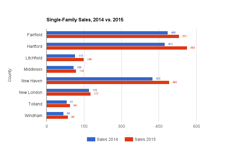 Connecticut Single-Family Sales Grow 16.4 percent in November