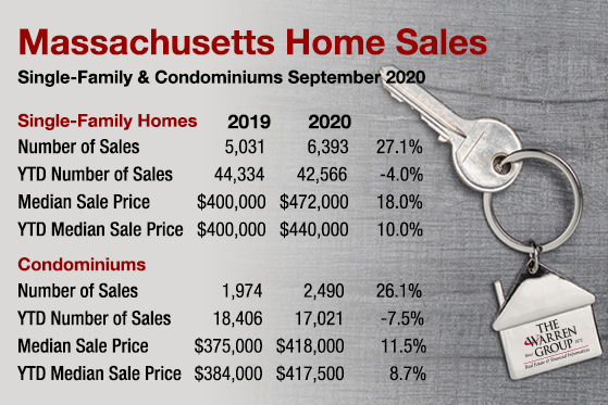 Massachusetts Single-Family Home, Condo Sales Spike by Double Digits in September